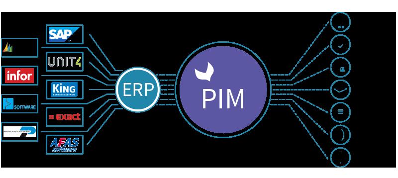 ERP - PIM tabel_illustratie