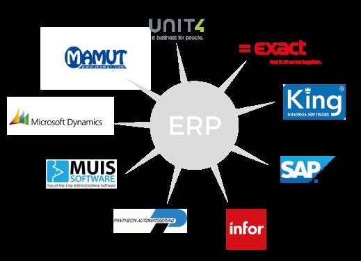 ERP koppelingen Magento