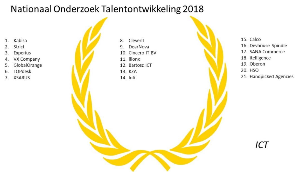Nationaal onderzoek talentontwikkeling 2018