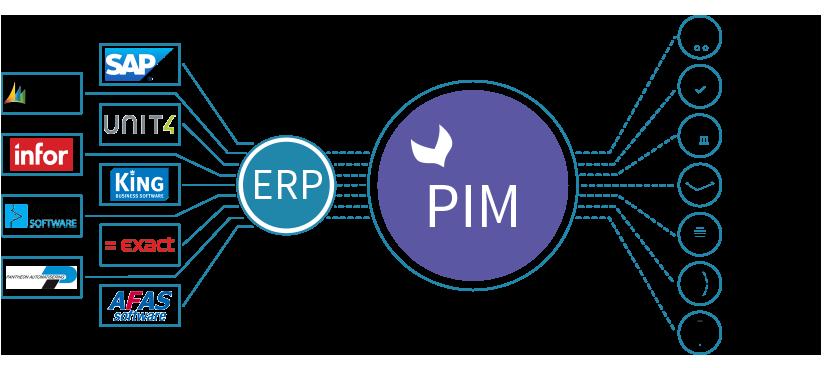 ERP - PIM tabel_illustratie_3